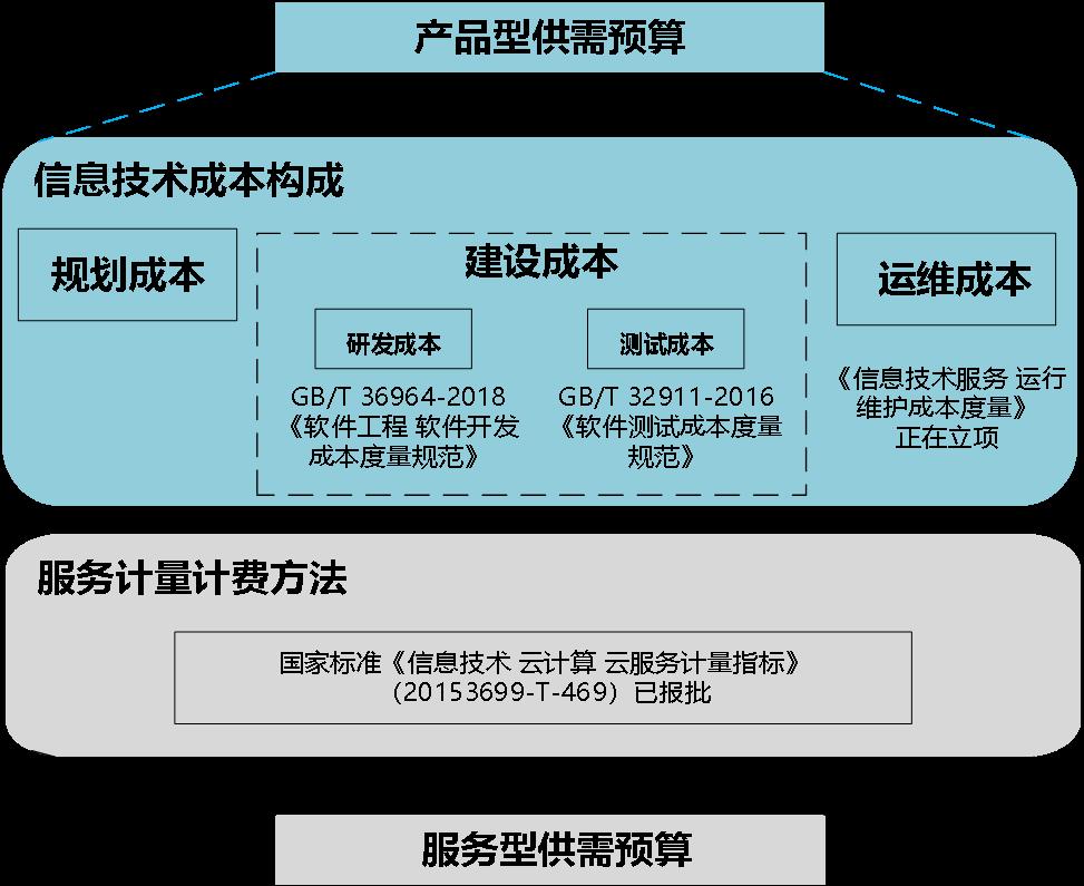 苗圩:积极开展软件成本度量标准试点