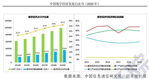 2019中国出口占gdp_2019年中国版权产业增加值占GDP的比重达7.39%